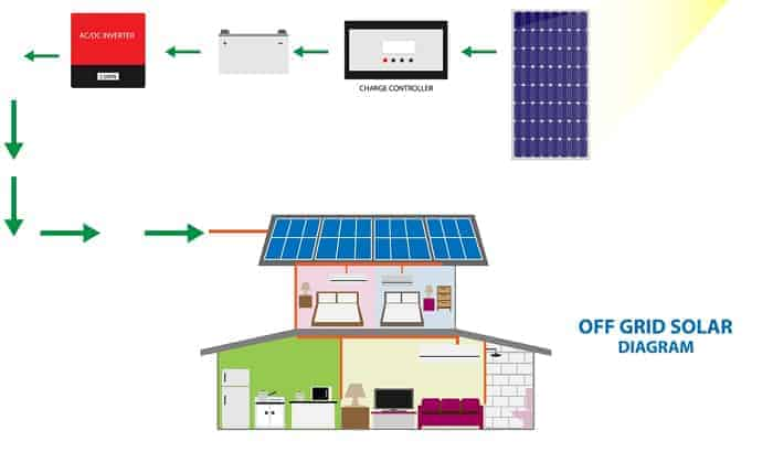 simple-off-grid-system-reviews