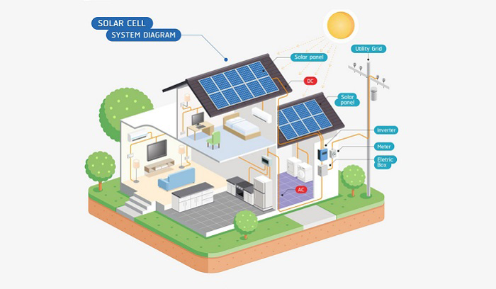 how to connect solar panel to battery and inverter